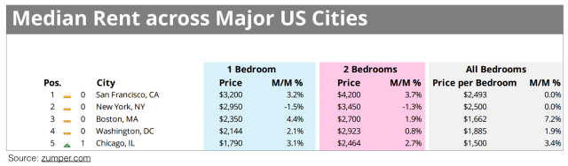 Median Rent - Top 5 Cities