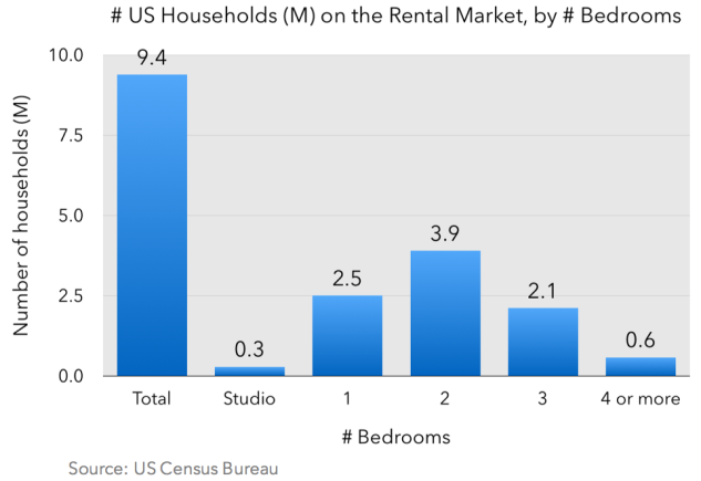 Number US rentals by bedroom